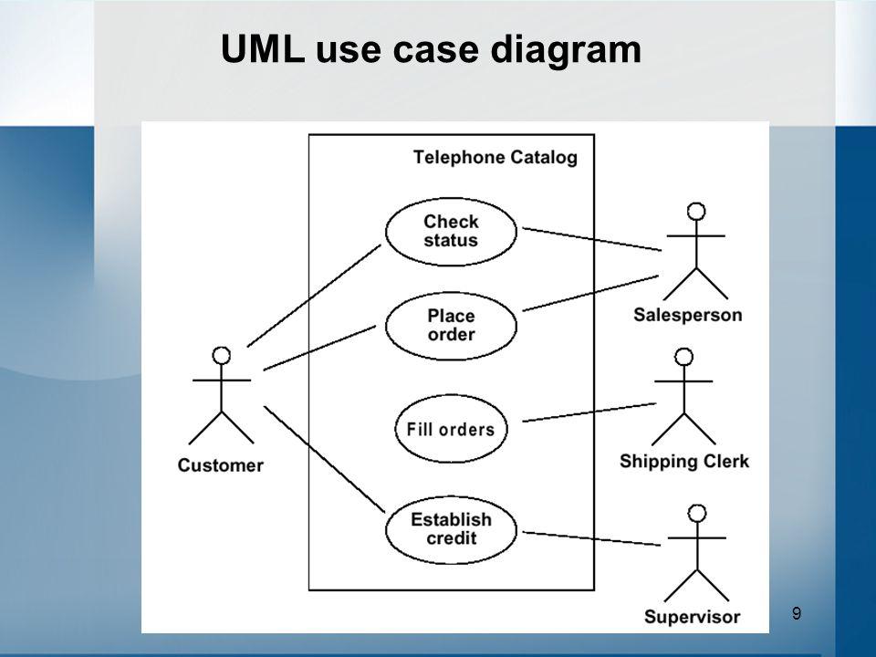 9 UML use case diagram