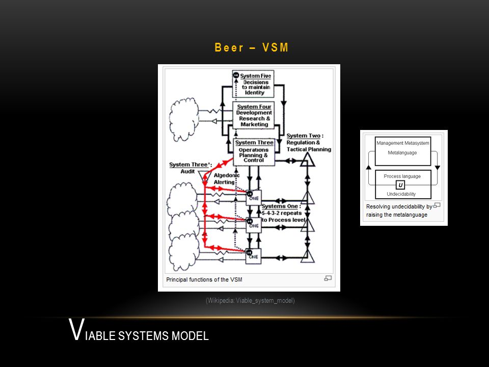 V IABLE SYSTEMS MODEL (Wikipedia: Viable_system_model) Beer – VSM