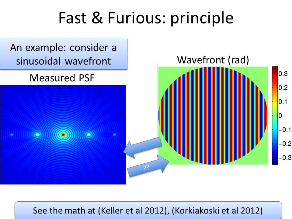 Fast & Furious: principle Measured PSF An example: consider a sinusoidal wavefront An example: consider a sinusoidal wavefront Wavefront (rad) See the