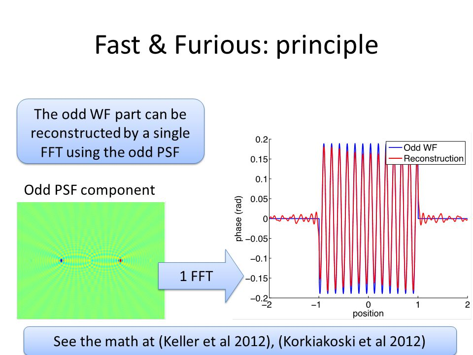 Fast & Furious: principle The odd WF part can be reconstructed by a single FFT using the odd PSF Odd PSF component See the math at (Keller et al 2012)