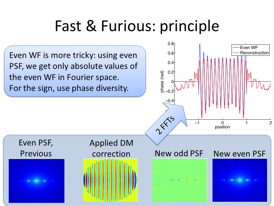 Fast & Furious: principle Even WF is more tricky: using even PSF, we get only absolute values of the even WF in Fourier space. For the sign, use phase