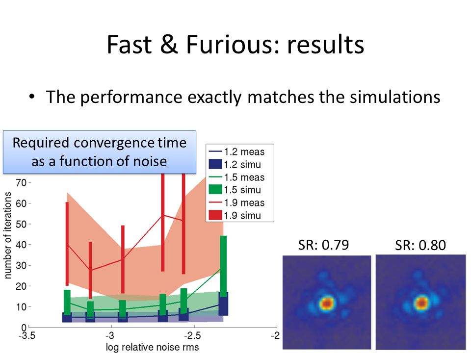 Fast & Furious: results The performance exactly matches the simulations SR: 0.66 SR: 0.36 SR: 0.79 SR: 0.80SR: 0.3 Required convergence time as a func