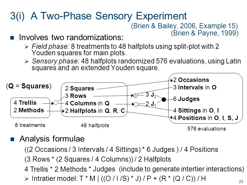 3(i) A Two-Phase Sensory Experiment (Brien & Bailey, 2006, Example 15) Involves two randomizations: Field phase: 8 treatments to 48 halfplots using sp