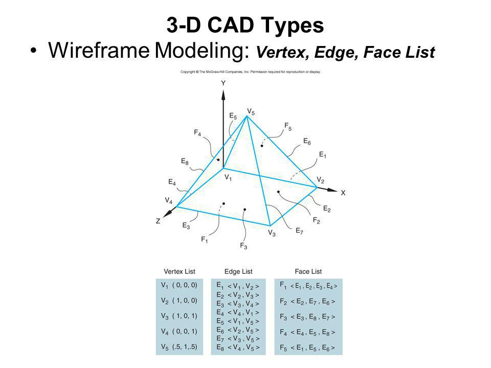 3-D CAD Types Wireframe Modeling: Vertex, Edge, Face List
