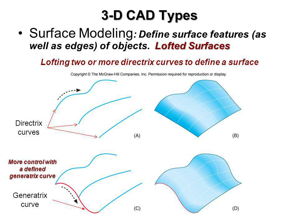 3-D CAD Types Lofted SurfacesSurface Modeling : Define surface features (as well as edges) of objects. Lofted Surfaces Lofting two or more directrix c