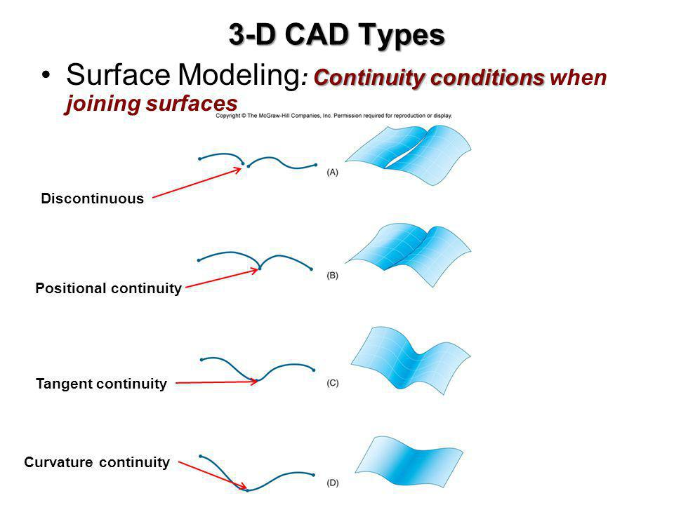 3-D CAD Types Continuity conditionsSurface Modeling : Continuity conditions when joining surfaces Discontinuous Positional continuity Tangent continui