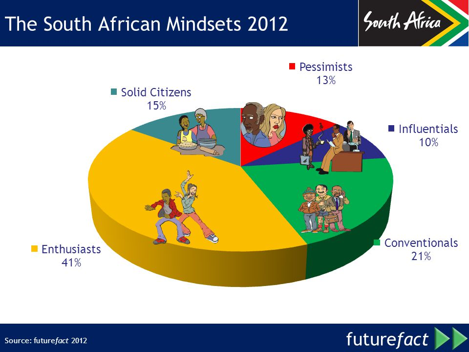 future fact The South African Mindsets 2012 Source: futurefact 2012