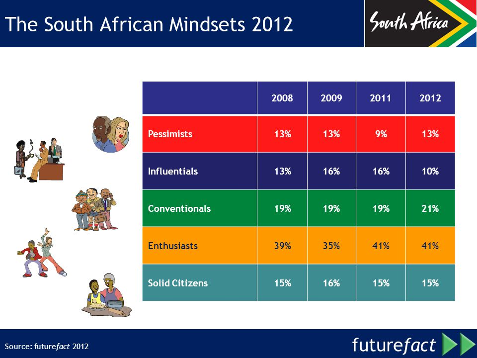 future fact The South African Mindsets Pessimists13% 9%13% Influentials13%16% 10% Conventionals19% 21% Enthusiasts39%35%41% Solid Citizens15%16%15% Source: futurefact 2012