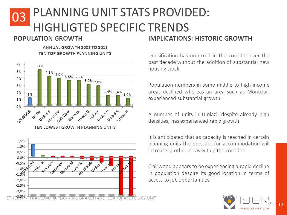 ETHEKWINI FRAMEWORK PLANNING BRANCH AND CORPORATE POLICY UNIT StratPlan 13 IMPLICATIONS: HISTORIC GROWTH Densification has occurred in the corridor over the past decade without the addition of substantial new housing stock.