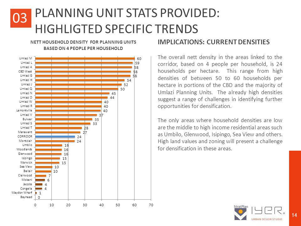 ETHEKWINI FRAMEWORK PLANNING BRANCH AND CORPORATE POLICY UNIT StratPlan 14 03 IMPLICATIONS: CURRENT DENSITIES The overall nett density in the areas linked to the corridor, based on 4 people per household, is 24 households per hectare.