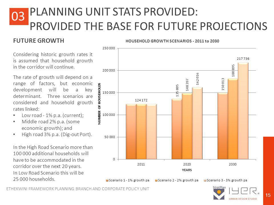 ETHEKWINI FRAMEWORK PLANNING BRANCH AND CORPORATE POLICY UNIT StratPlan 15 03 FUTURE GROWTH Considering historic growth rates it is assumed that household growth in the corridor will continue.