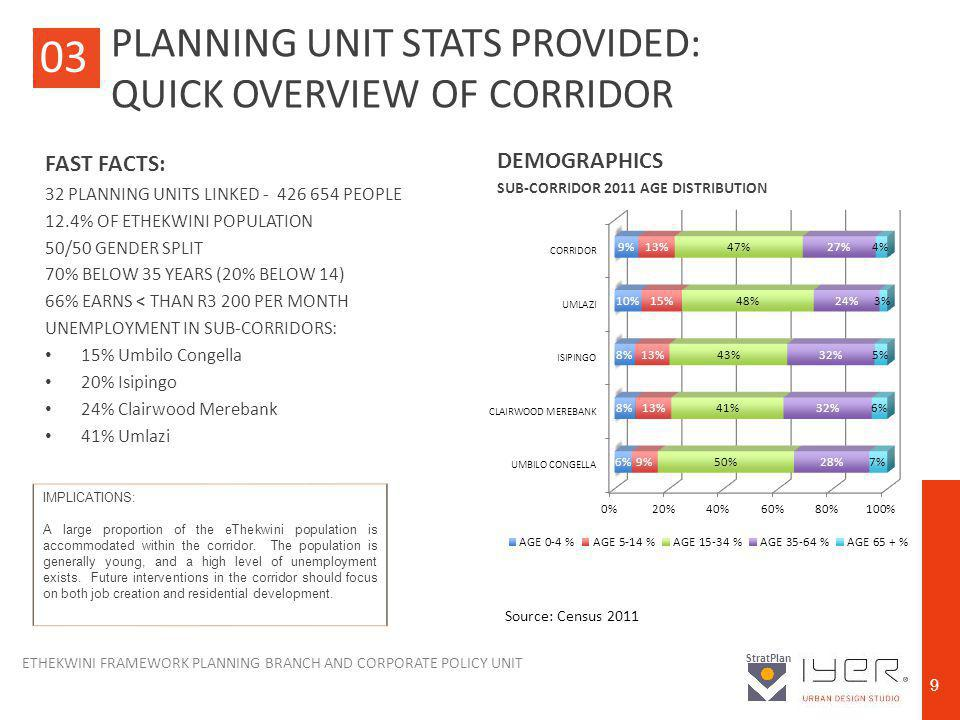 ETHEKWINI FRAMEWORK PLANNING BRANCH AND CORPORATE POLICY UNIT StratPlan 9 PLANNING UNIT STATS PROVIDED: QUICK OVERVIEW OF CORRIDOR FAST FACTS: 32 PLANNING UNITS LINKED - 426 654 PEOPLE 12.4% OF ETHEKWINI POPULATION 50/50 GENDER SPLIT 70% BELOW 35 YEARS (20% BELOW 14) 66% EARNS < THAN R3 200 PER MONTH UNEMPLOYMENT IN SUB-CORRIDORS: 15% Umbilo Congella 20% Isipingo 24% Clairwood Merebank 41% Umlazi 03 IMPLICATIONS: A large proportion of the eThekwini population is accommodated within the corridor.