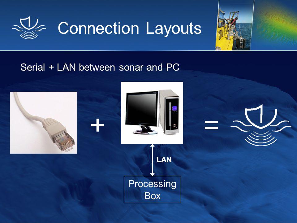 Connection Layouts Serial + LAN between sonar and PC += Processing Box LAN