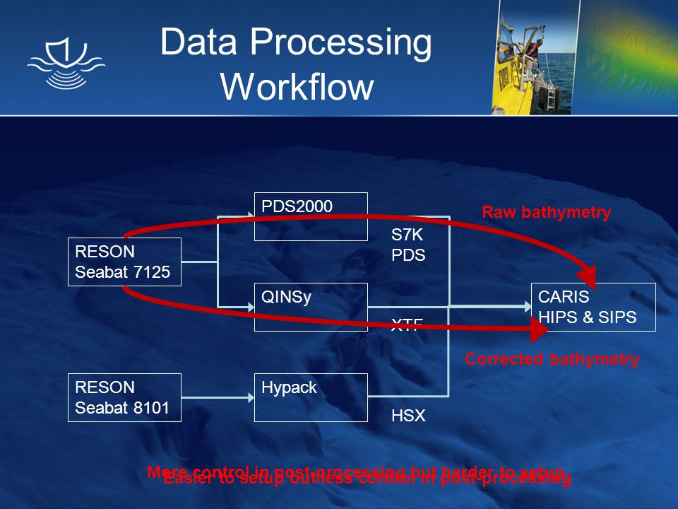 Data Processing Workflow RESON Seabat 7125 QINSy Hypack CARIS HIPS & SIPS RESON Seabat 8101 HSX XTF PDS2000 S7K PDS Raw bathymetry More control in pos