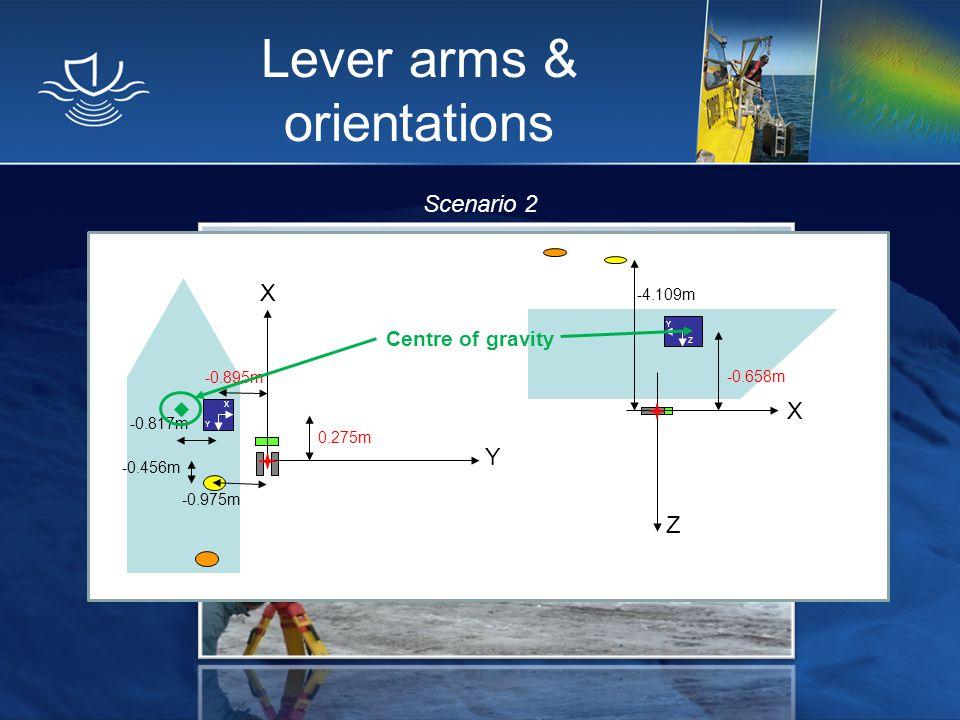 Lever arms & orientations Scenario 2 Y Y X Z X Y Z X -0.658m -4.109m -0.895m -0.456m -0.975m 0.275m -0.817m Centre of gravity