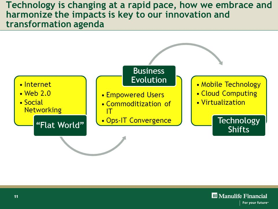 11 Technology is changing at a rapid pace, how we embrace and harmonize the impacts is key to our innovation and transformation agenda 11