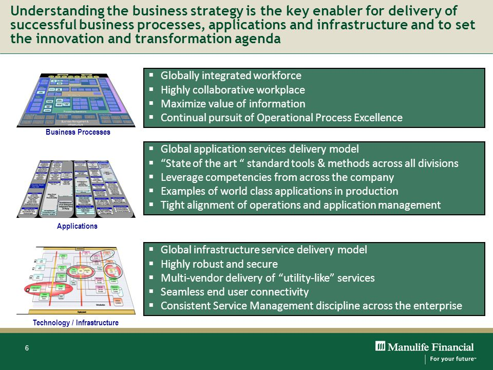 6 Understanding the business strategy is the key enabler for delivery of successful business processes, applications and infrastructure and to set the