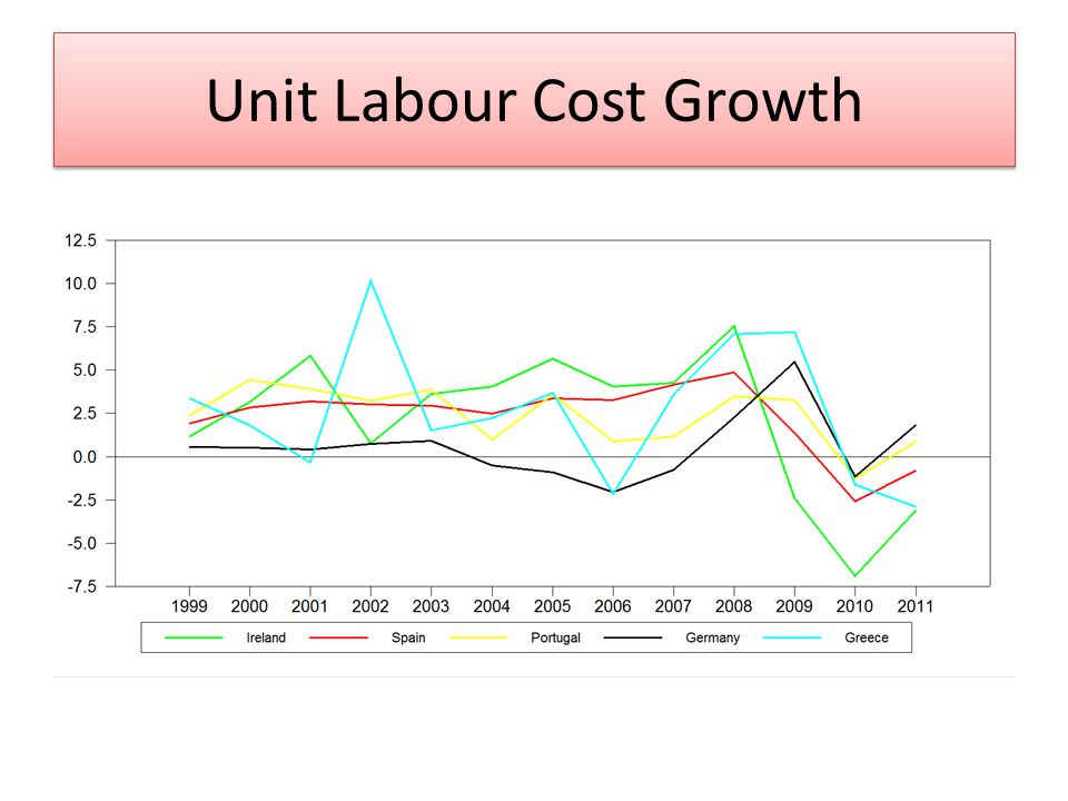 Unit Labour Cost Growth