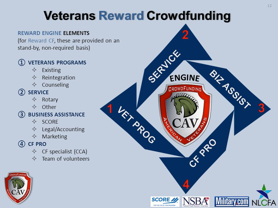 REWARD ENGINE ELEMENTS (for Reward CF, these are provided on an stand-by, non-required basis) VETERANS PROGRAMS Existing Reintegration Counseling SERVICE Rotary Other BUSINESS ASSISTANCE SCORE Legal/Accounting Marketing CF PRO CF specialist (CCA) Team of volunteers 12 Veterans Reward CrowdfundingVeterans Reward Crowdfunding