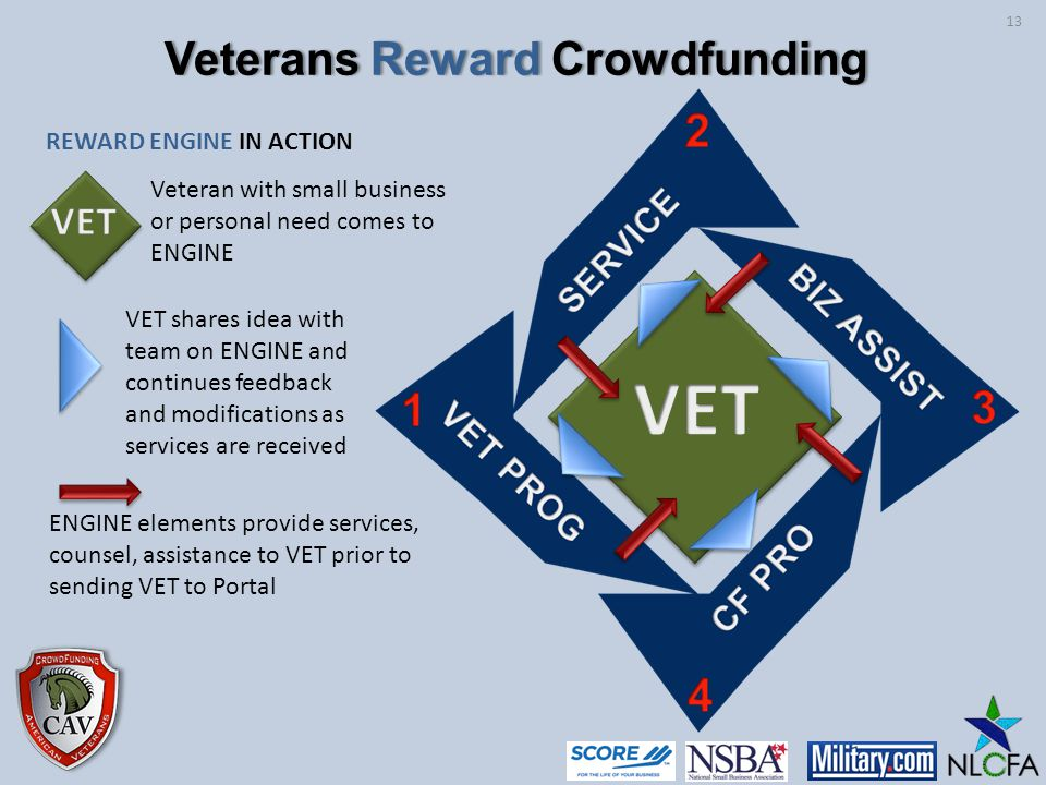 REWARD ENGINE IN ACTION VET shares idea with team on ENGINE and continues feedback and modifications as services are received ENGINE elements provide services, counsel, assistance to VET prior to sending VET to Portal Veteran with small business or personal need comes to ENGINE 13 Veterans Reward CrowdfundingVeterans Reward Crowdfunding