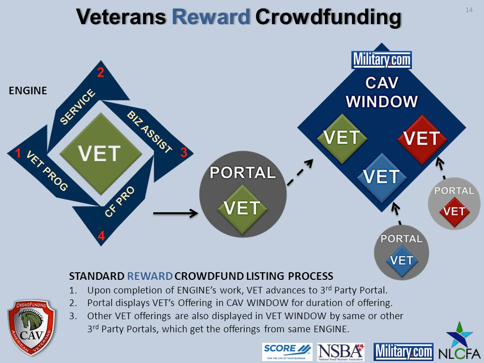 STANDARD REWARD CROWDFUND LISTING PROCESS 1.Upon completion of ENGINEs work, VET advances to 3 rd Party Portal.