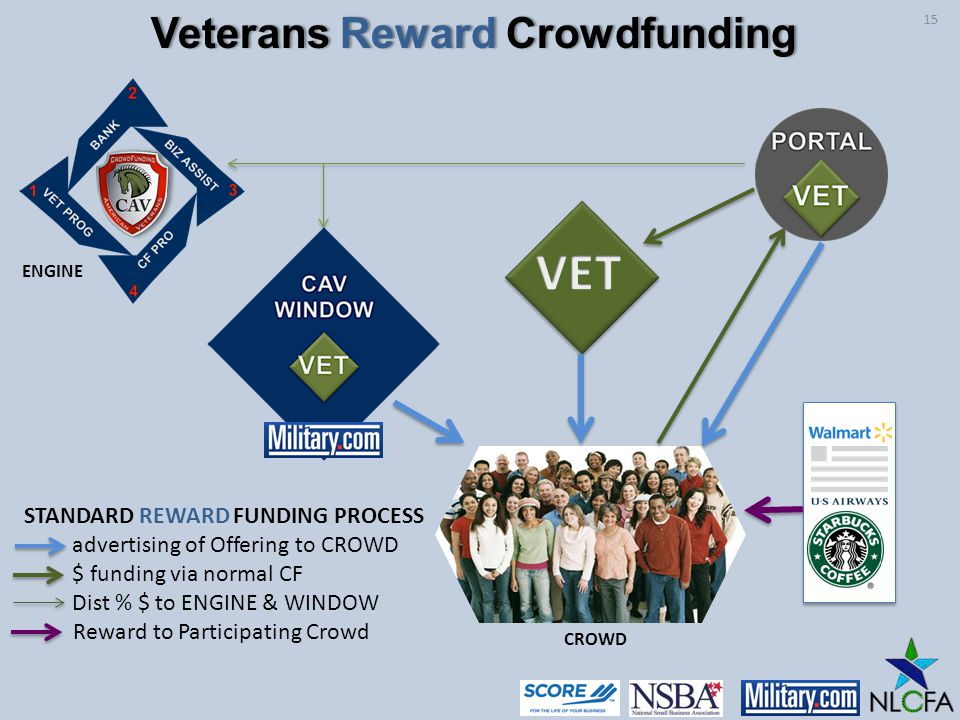 CROWD ENGINE STANDARD REWARD FUNDING PROCESS advertising of Offering to CROWD $ funding via normal CF Dist % $ to ENGINE & WINDOW Reward to Participating Crowd Veterans Reward CrowdfundingVeterans Reward Crowdfunding 15