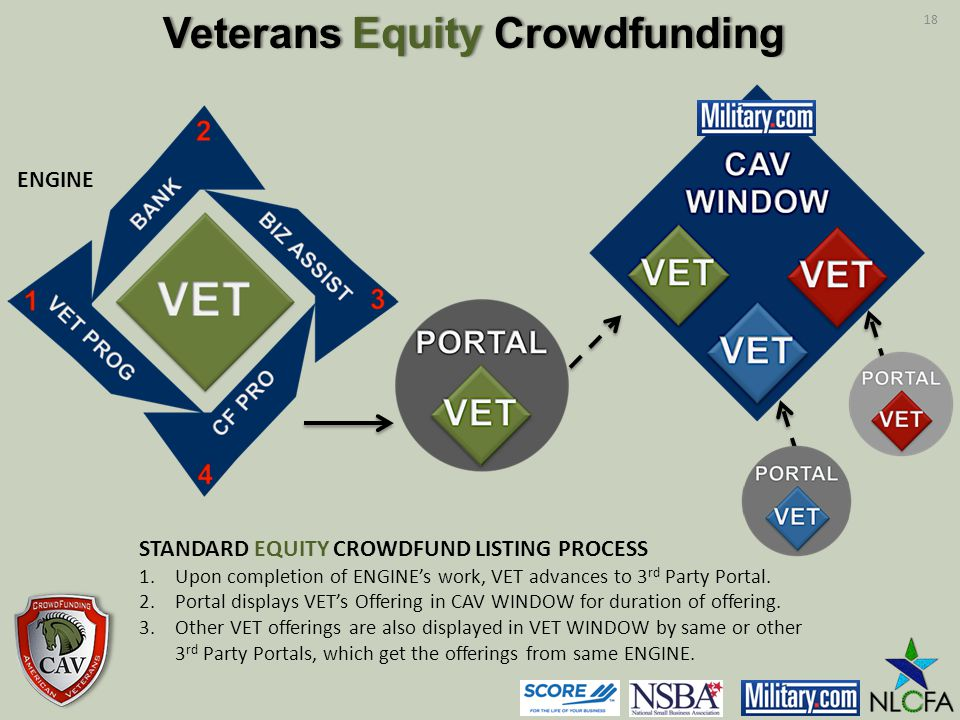 STANDARD EQUITY CROWDFUND LISTING PROCESS 1.Upon completion of ENGINEs work, VET advances to 3 rd Party Portal.