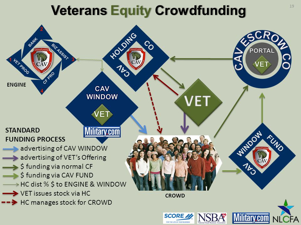 STANDARD FUNDING PROCESS advertising of CAV WINDOW advertising of VETs Offering $ funding via normal CF $ funding via CAV FUND HC dist % $ to ENGINE & WINDOW VET issues stock via HC HC manages stock for CROWD CROWD ENGINE Veterans Equity CrowdfundingVeterans Equity Crowdfunding 19