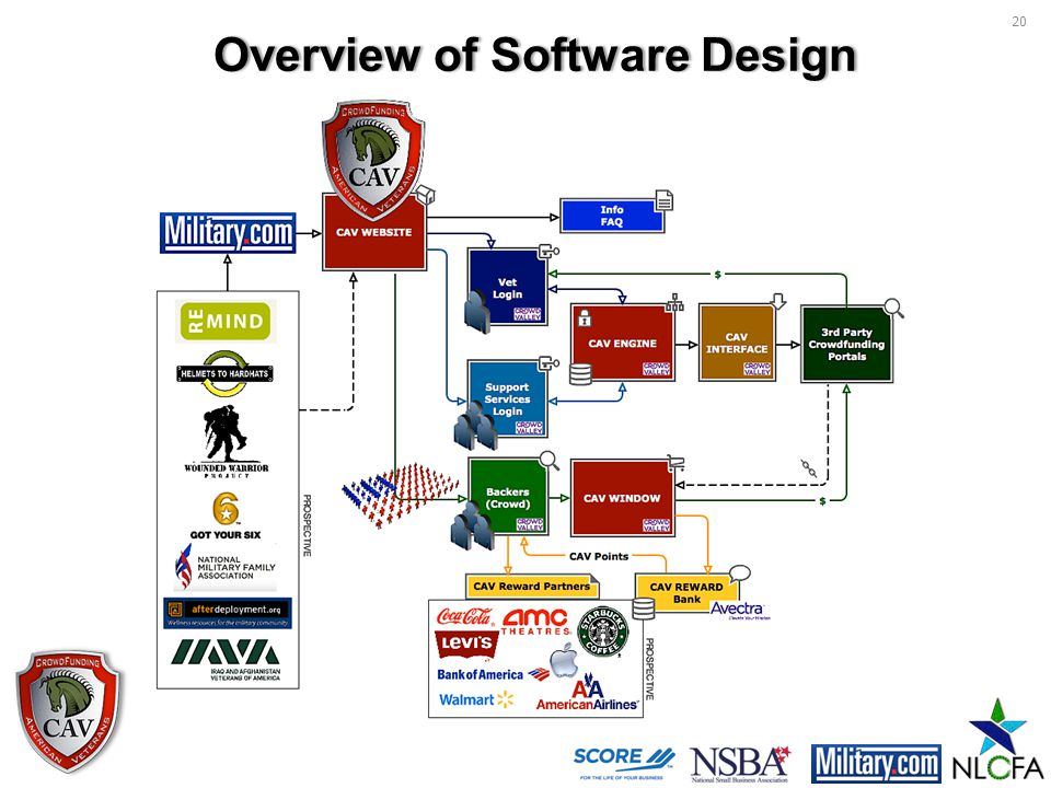 Overview of Software DesignOverview of Software Design 20