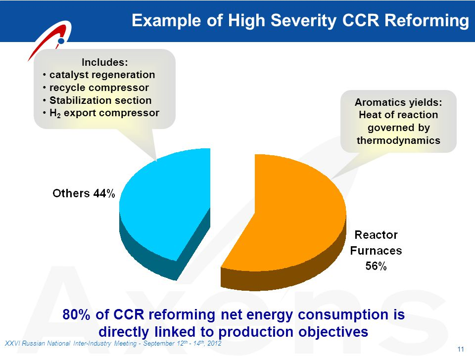 11 XXVI Russian National Inter-Industry Meeting - September 12 th - 14 th, 2012 Example of High Severity CCR Reforming Aromatics yields: Heat of react