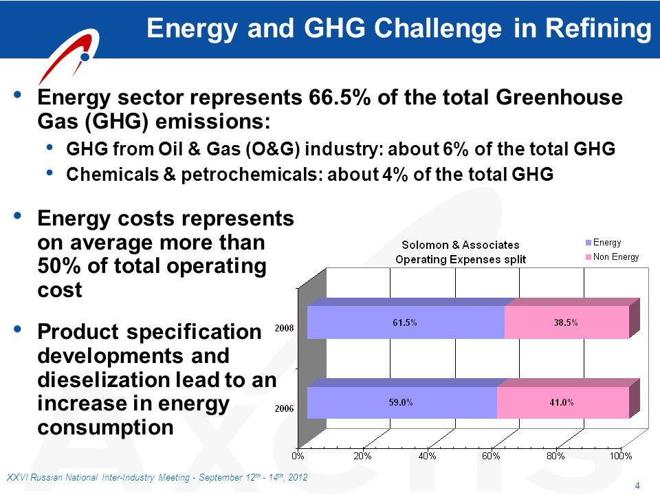 4 XXVI Russian National Inter-Industry Meeting - September 12 th - 14 th, 2012 Energy and GHG Challenge in Refining Energy sector represents 66.5% of
