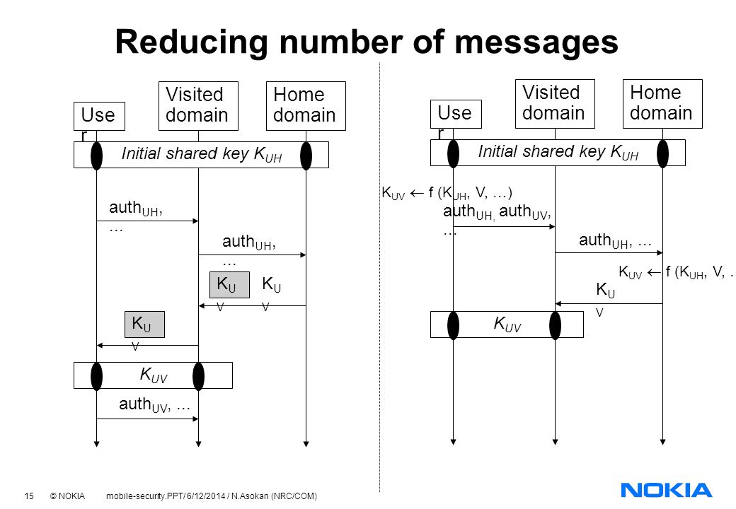 15 © NOKIA mobile-security.PPT/ 6/12/2014 / N.Asokan (NRC/COM) K UV Reducing number of messages Use r Visited domain Home domain Initial shared key K UH auth UH,...
