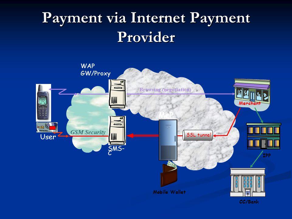 Payment via Internet Payment Provider WAP GW/Proxy SSL tunnel MeP GSM Security SMS- C User Browsing (negotiation) Merchant Mobile Wallet CC/Bank IPP