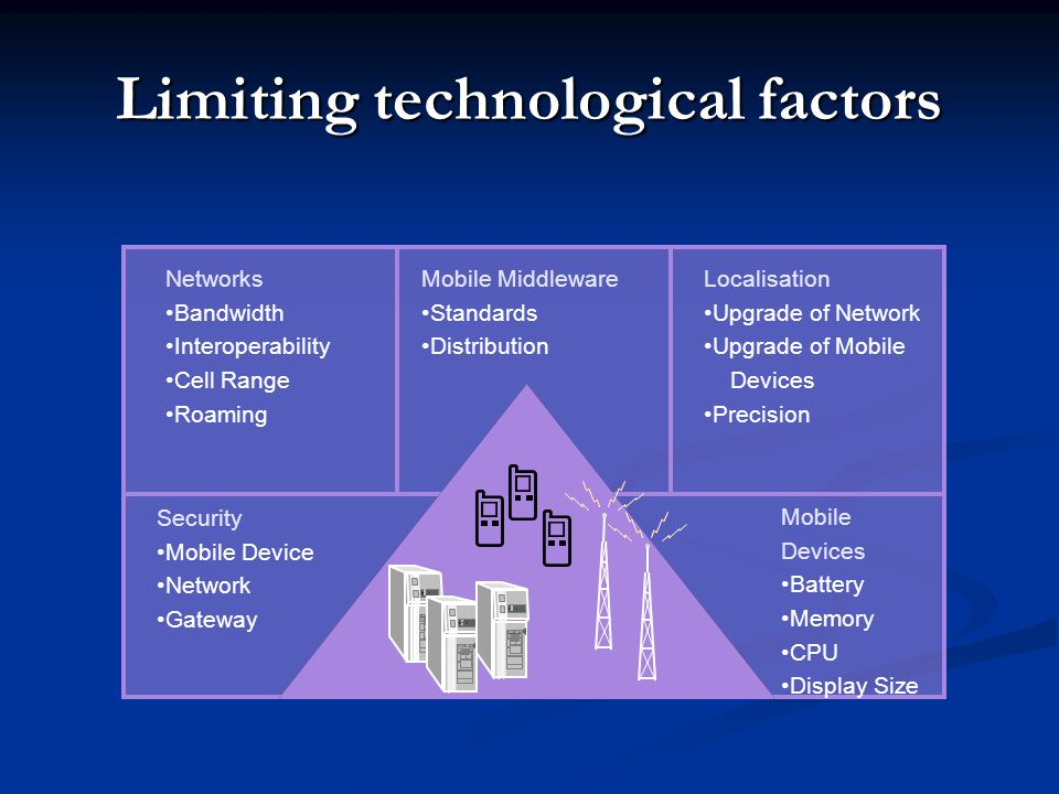 Limiting technological factors Mobile Devices Battery Memory CPU Display Size Networks Bandwidth Interoperability Cell Range Roaming Localisation Upgr