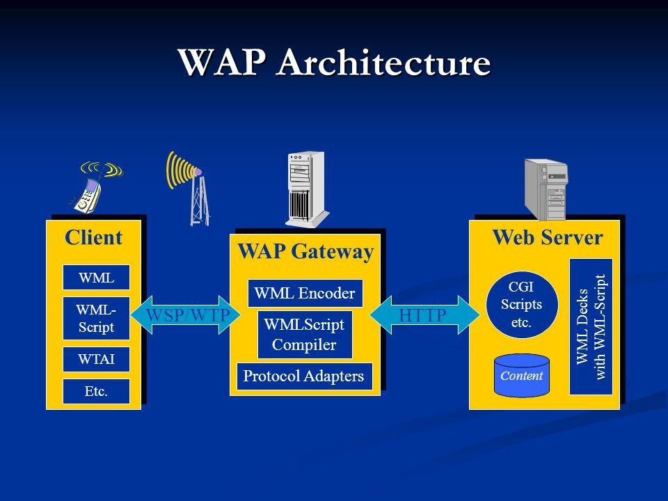WAP Architecture Web Server Content CGI Scripts etc. WML Decks with WML-Script WAP Gateway WML Encoder WMLScript Compiler Protocol Adapters Client WML