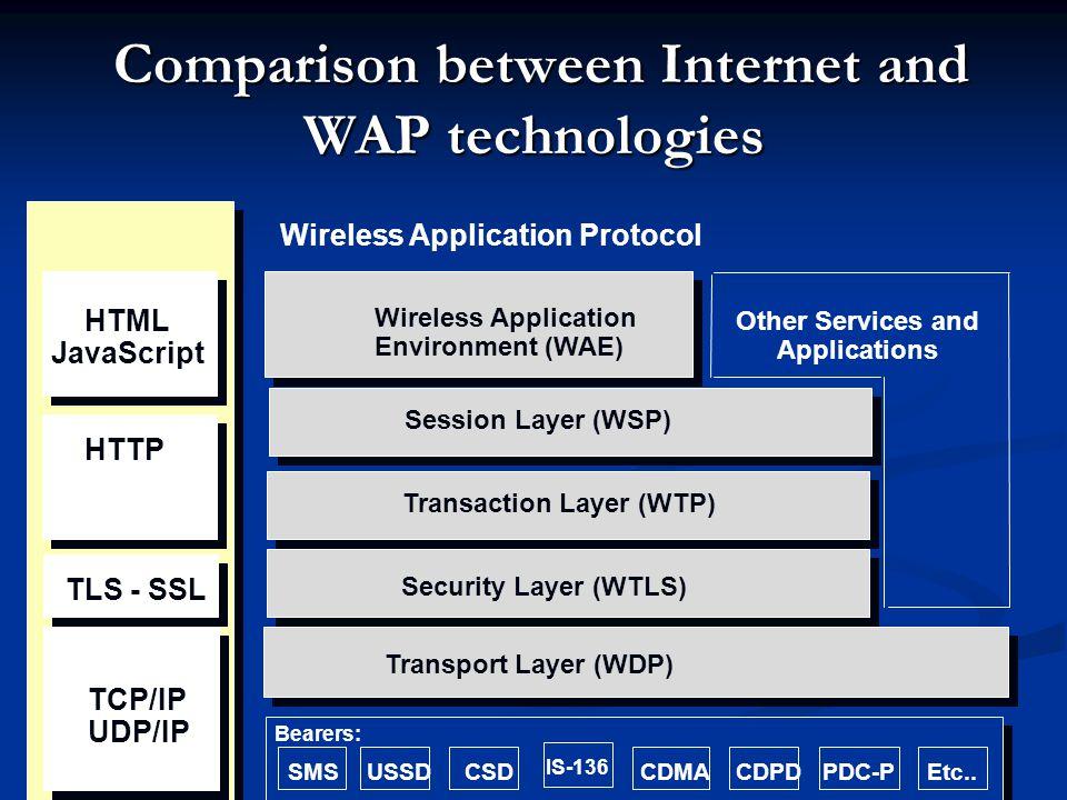 Comparison between Internet and WAP technologies Comparison between Internet and WAP technologies HTML JavaScript HTTP TLS - SSL TCP/IP UDP/IP Wireles