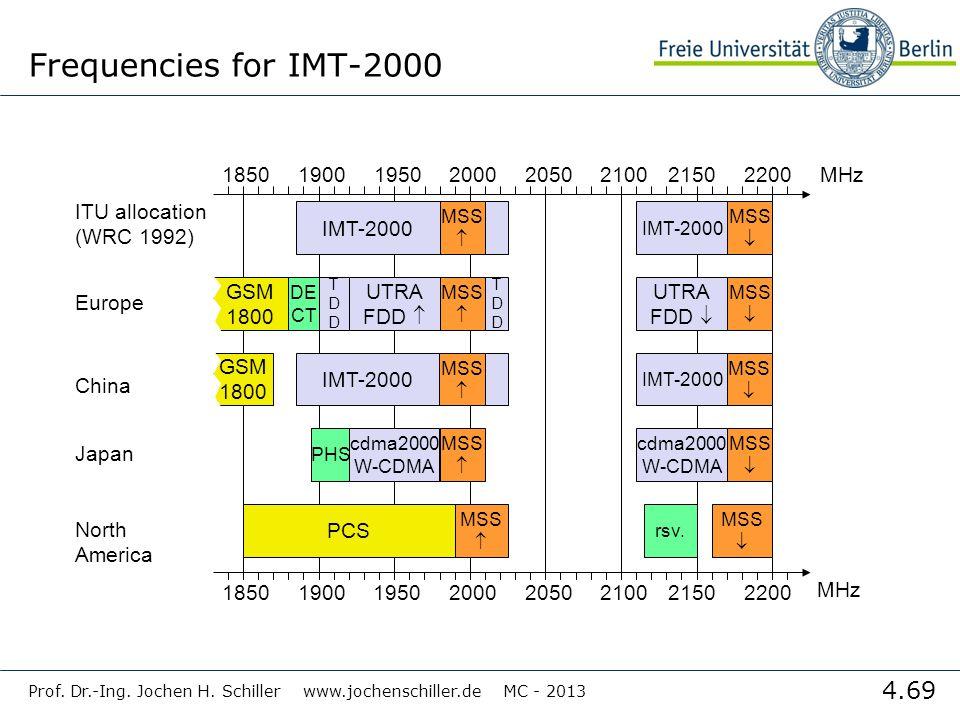 4.69 Prof.Dr.-Ing. Jochen H.