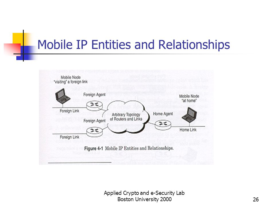Applied Crypto and e-Security Lab Boston University 200026 Mobile IP Entities and Relationships