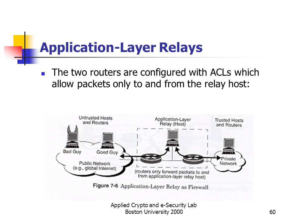 Applied Crypto and e-Security Lab Boston University 200060 Application-Layer Relays The two routers are configured with ACLs which allow packets only