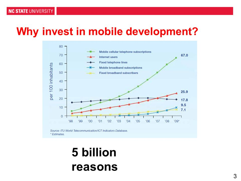 Why invest in mobile development 5 billion reasons 3
