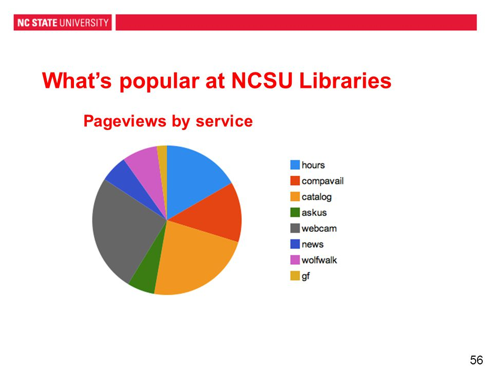 Pageviews by service Whats popular at NCSU Libraries 56