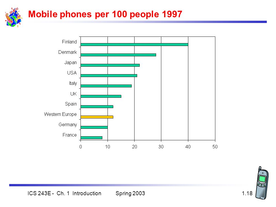 Spring 2003ICS 243E - Ch. 1 Introduction1.18 Mobile phones per 100 people 1997