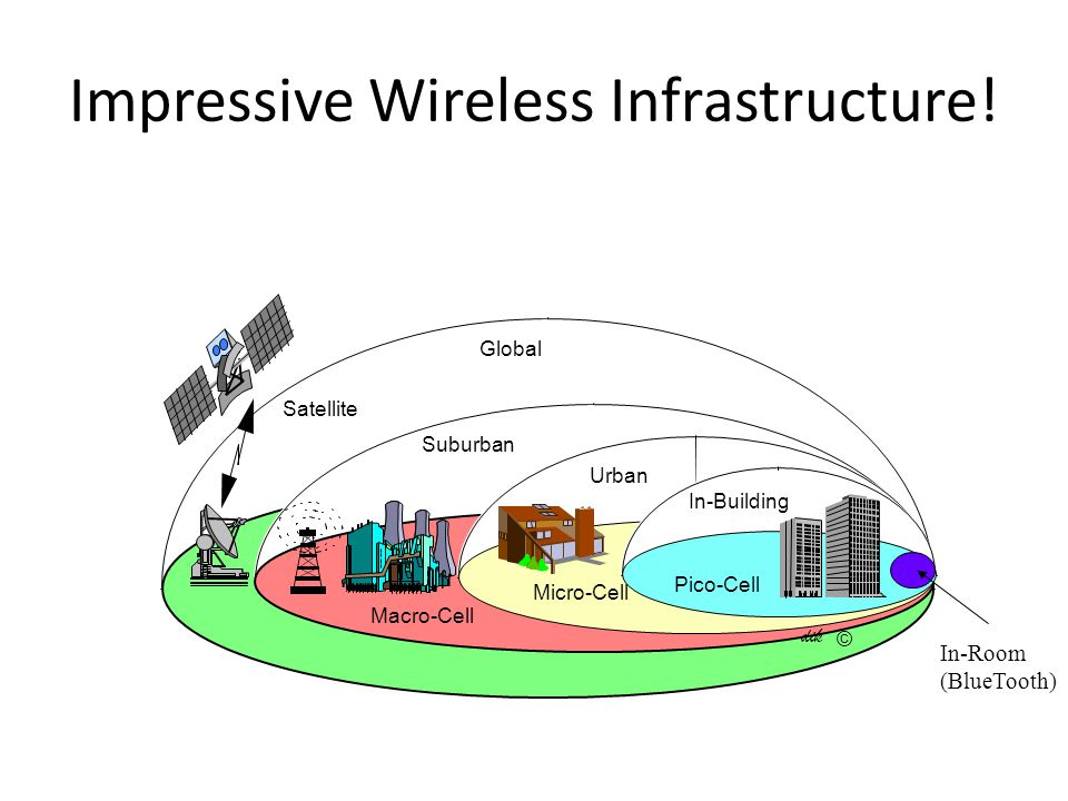 Impressive Wireless Infrastructure! Satellite Macro-Cell Micro-Cell Urban In-Building Pico-Cell Global Suburban dik © In-Room (BlueTooth)