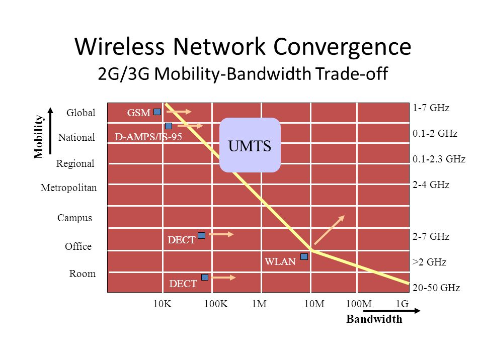 Wireless Network Convergence 2G/3G Mobility-Bandwidth Trade-off Mobility Bandwidth 10K 100K 1M 10M 100M 1G Room GlobalGSM D-AMPS/IS-95 DECT WLAN UMTS