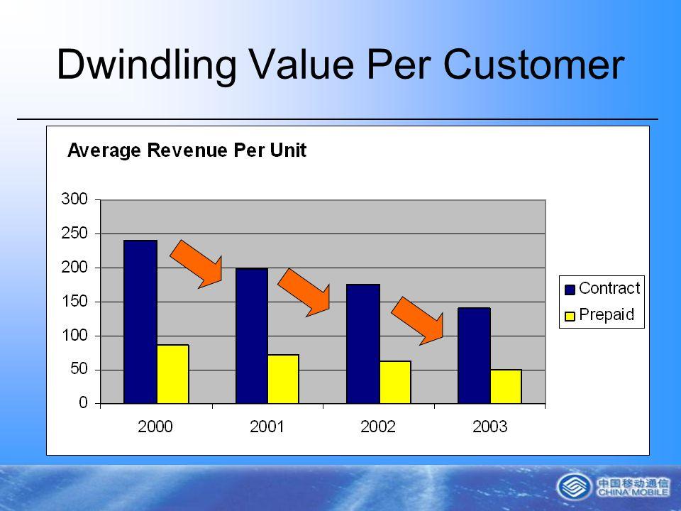 Dwindling Value Per Customer