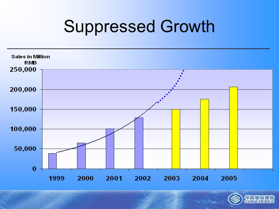 Suppressed Growth