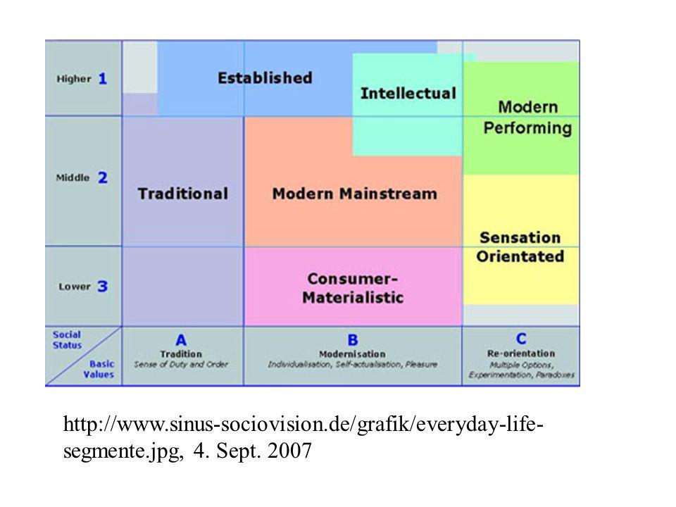 Länderübergreifend: Sinus-Meta-Milieus ® http://www.sinus-sociovision.de/grafik/everyday-life- segmente.jpg, 4. Sept. 2007