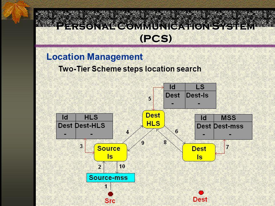 Personal Communication System (PCS) Location Management Two-Tier Scheme steps location search