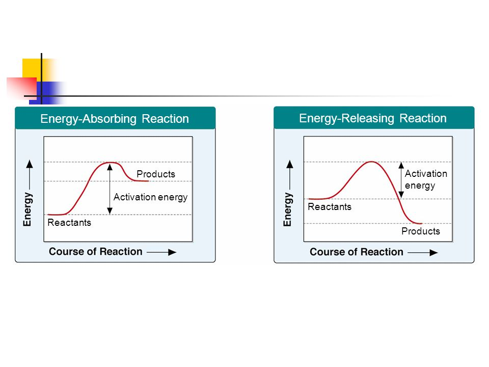 Energy-Absorbing Reaction Energy-Releasing Reaction Products Activation energy Activation energy Reactants Section 2-4 Figure 2-19 Chemical Reactions