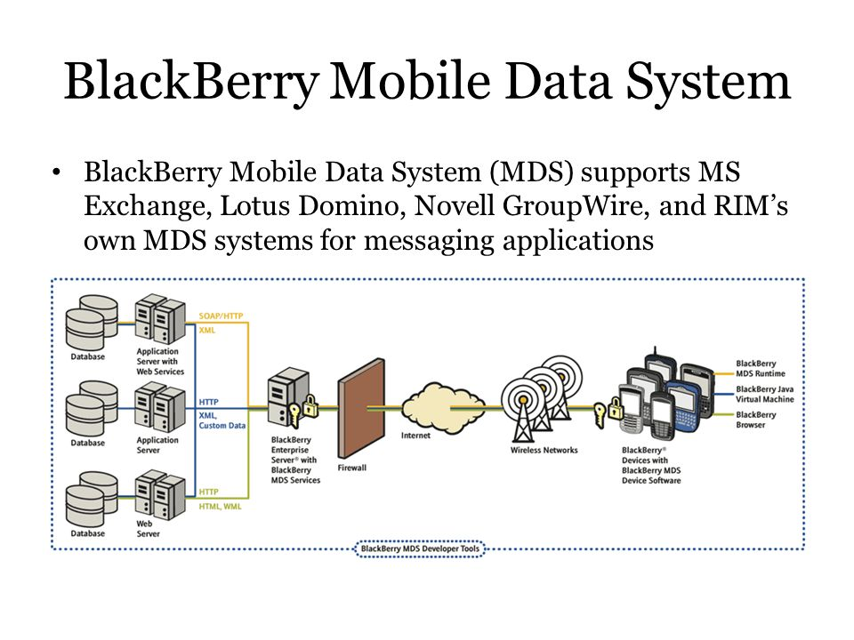 BlackBerry Mobile Data System BlackBerry Mobile Data System (MDS) supports MS Exchange, Lotus Domino, Novell GroupWire, and RIMs own MDS systems for m
